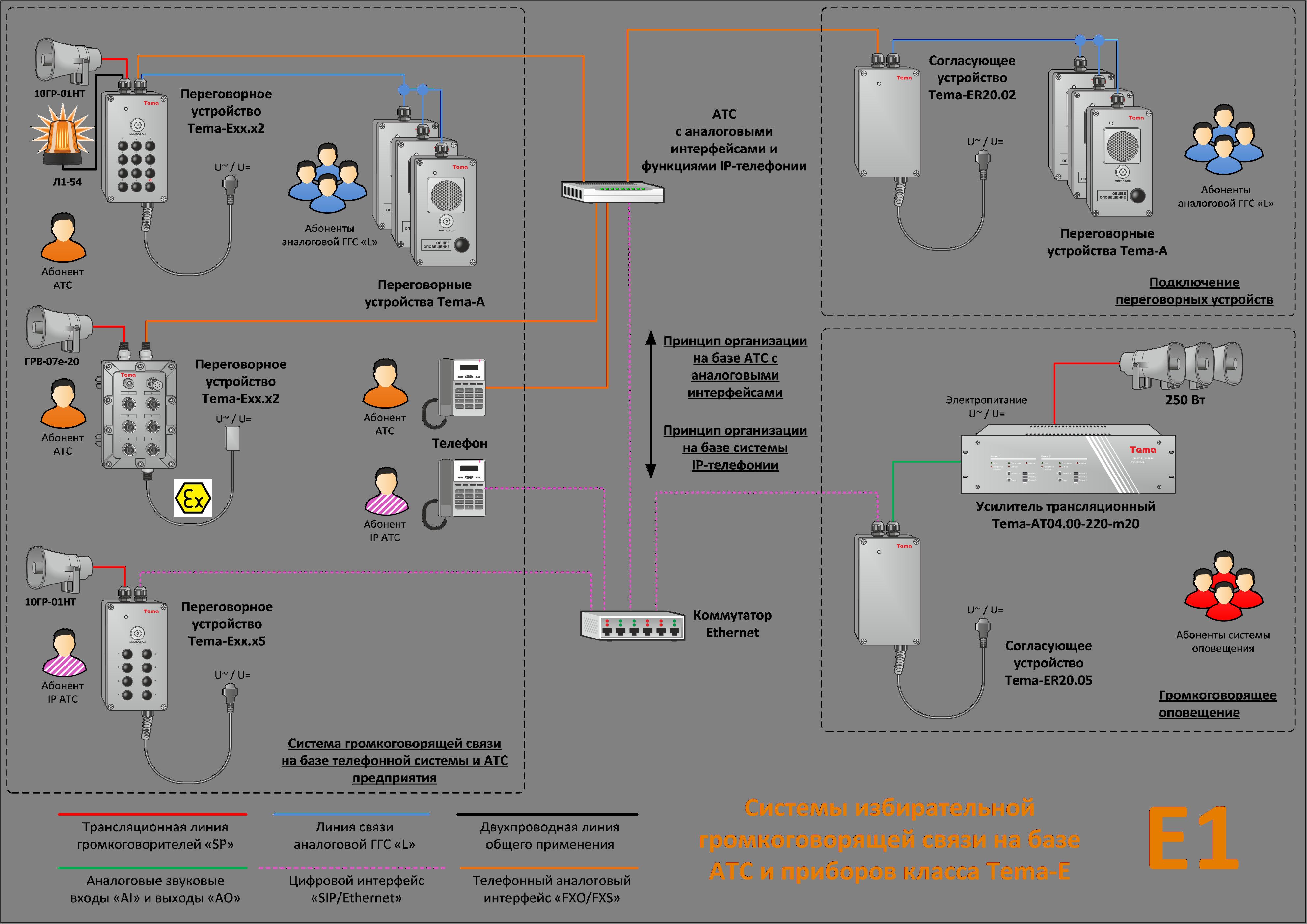 Статья E1: Системы избирательной громкоговорящей связи на базе АТС