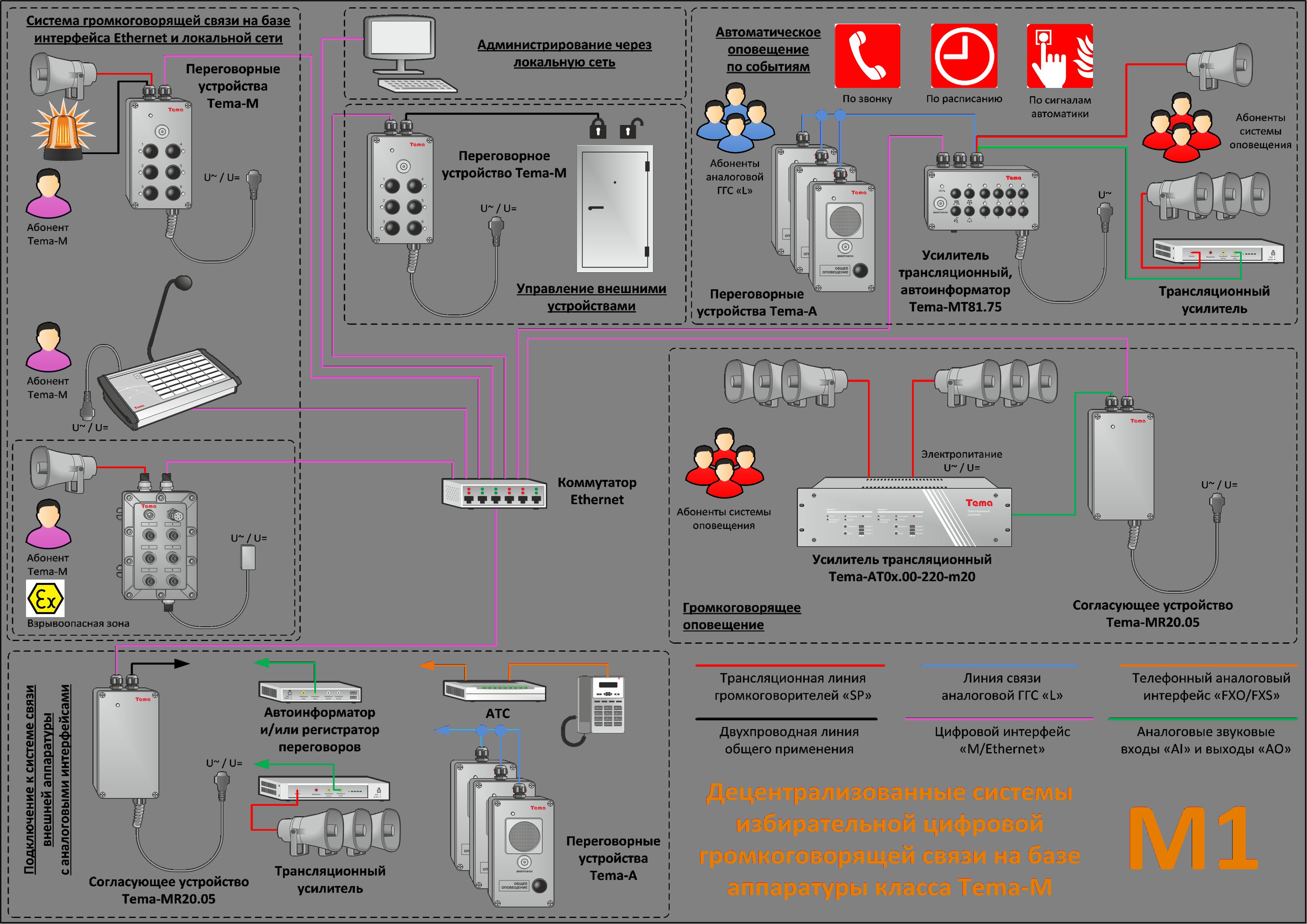 Статья M1: Децентрализованные цифровые системы избирательной громкоговорящей связи